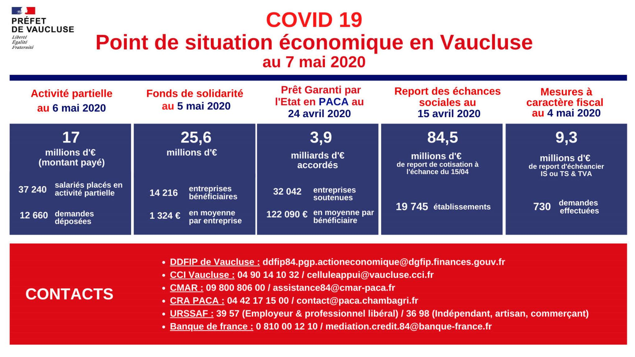 situation Vaucluse